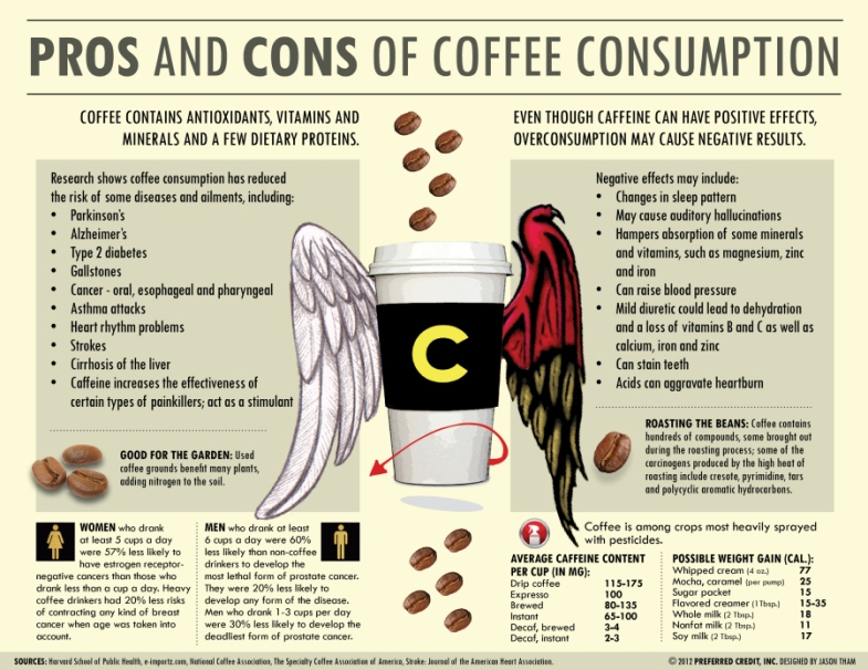 pros-and-cons-of-coffee-consumption-infographic-copy